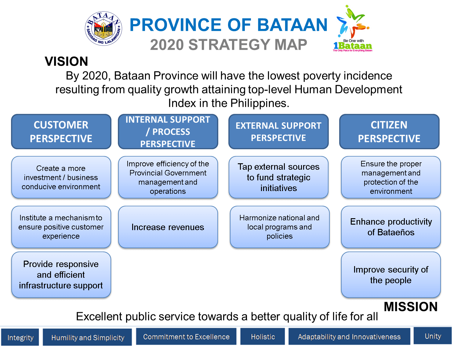 Performance Governance System Bataan Gov Ph